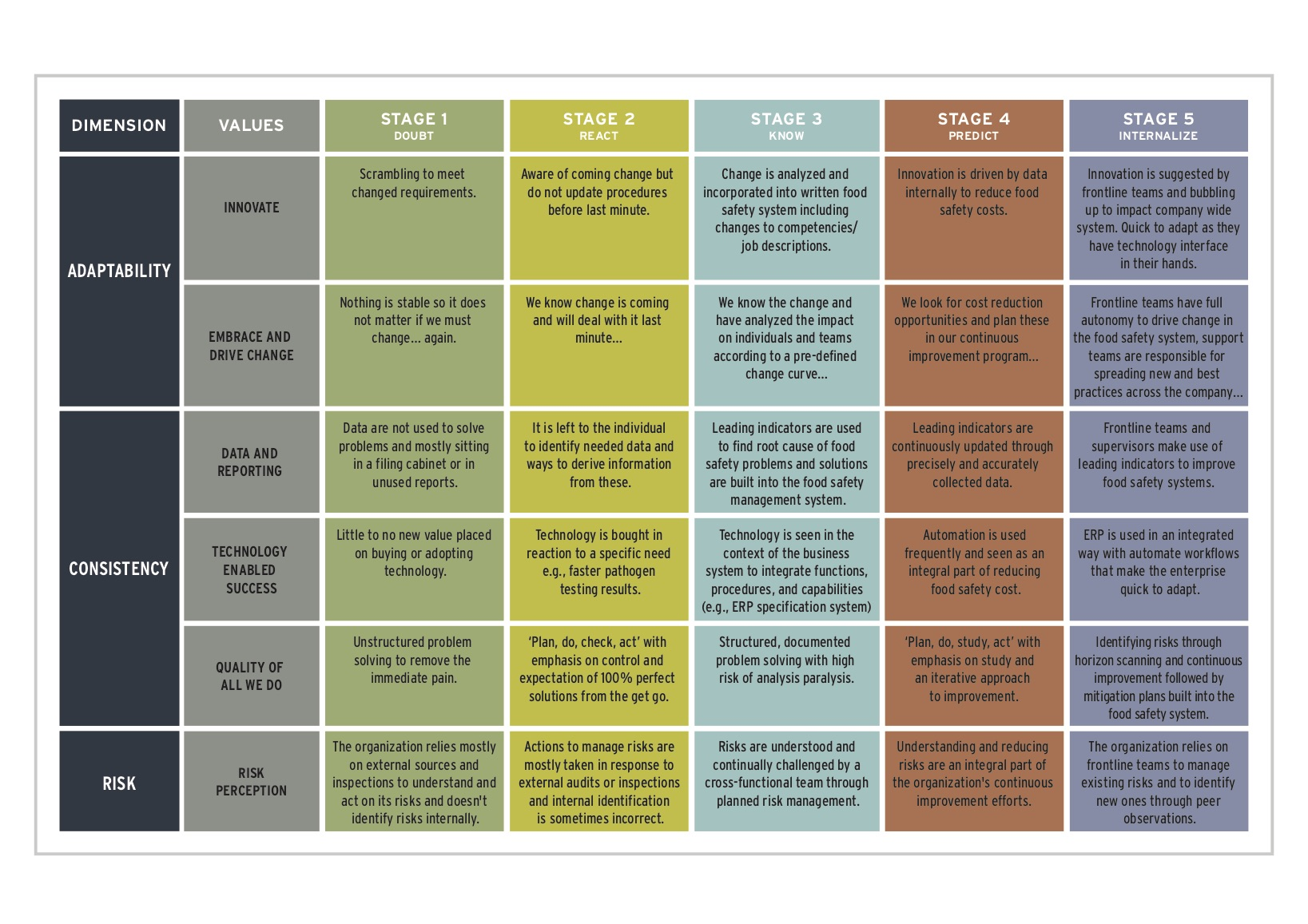Cultivate Food Safety - Maturity Chart [2]