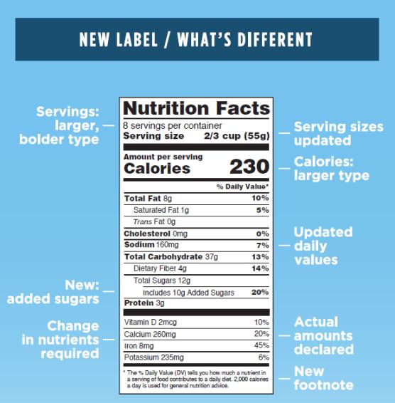 Source: FDA.gov