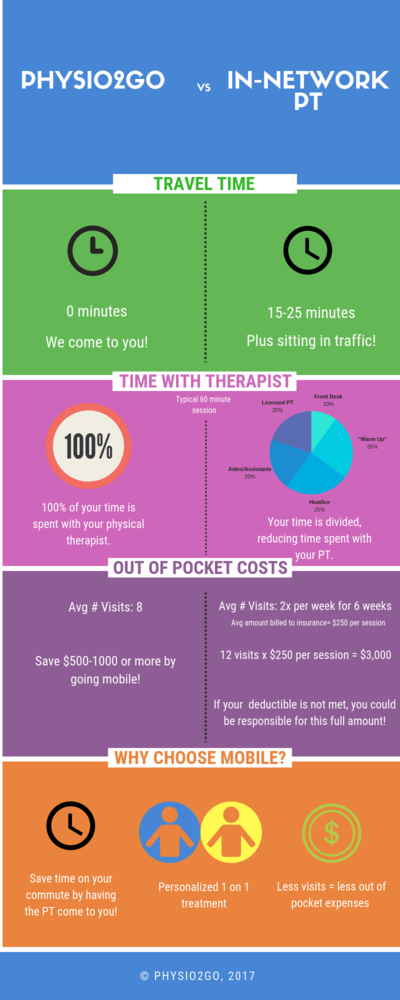 Save Time & Money With Mobile PT
