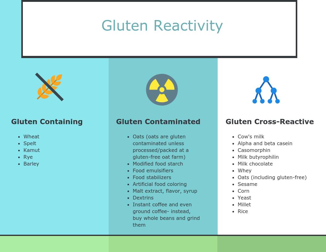 Gluten reactivity.png