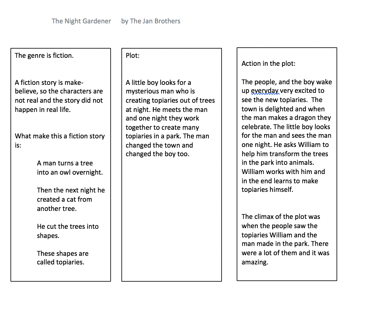 The Shared Writing - created in class and typed out for an example in this blog.