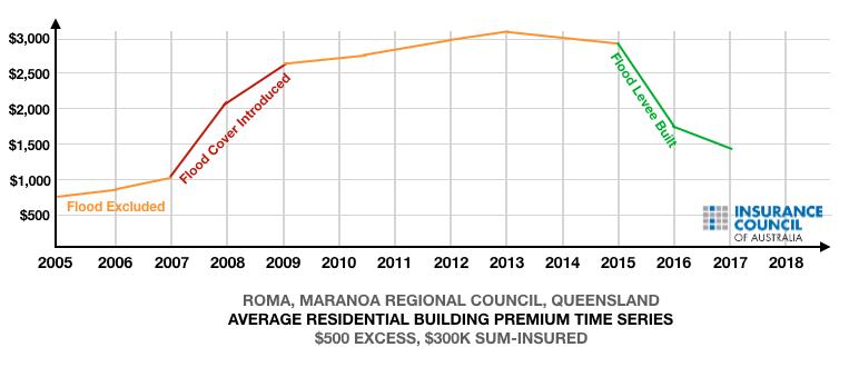 Roma Flood Mitigation Premium Data.png