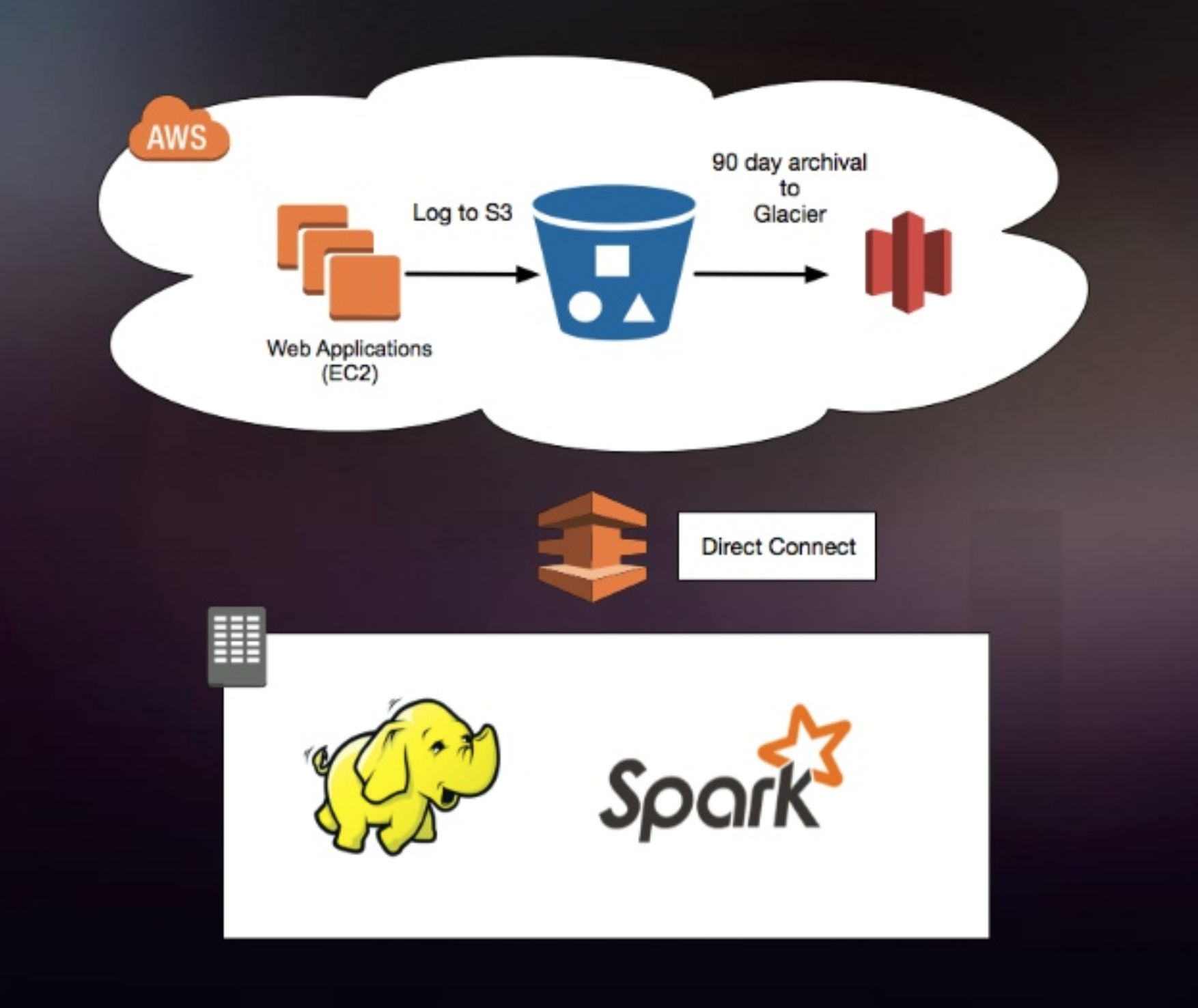 Fig. 2: Data Storage Architecture with AWS, EC2, S3