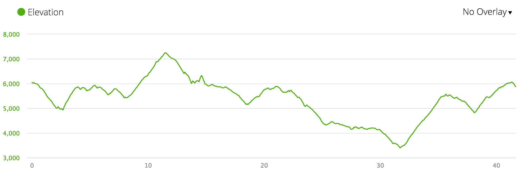 That climb up from mile 31? Yeah, not awesome.