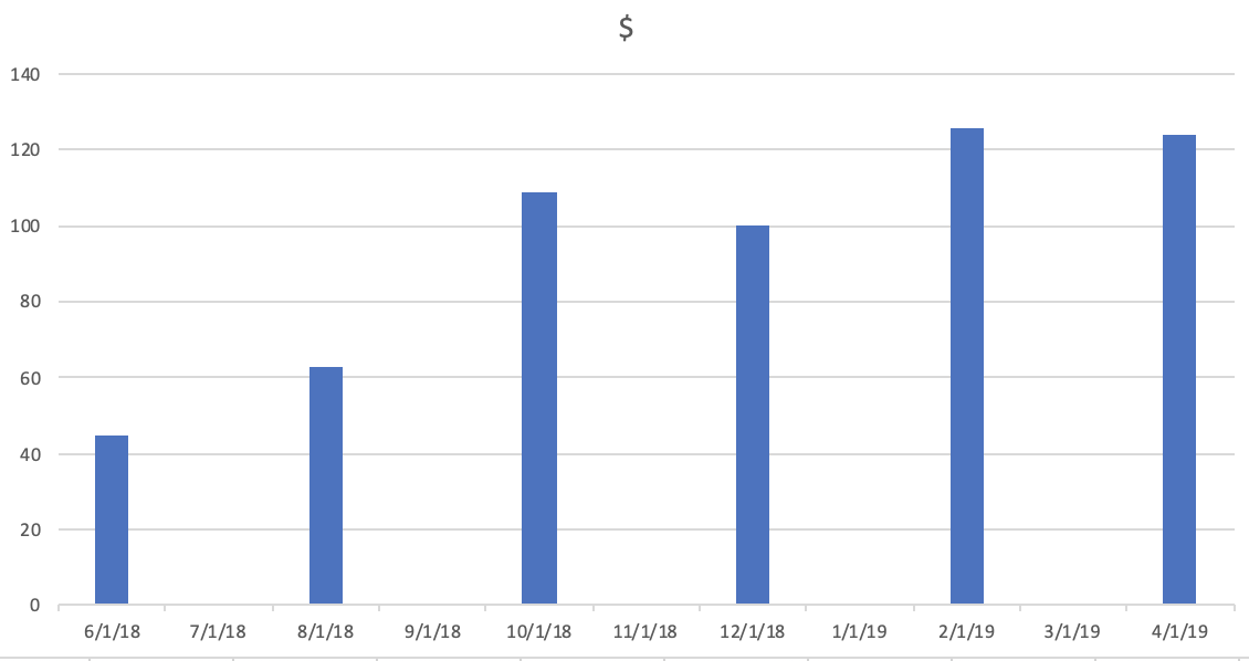 My bill jumped about $20/month after moving to an electric car.  Data: Puget Sound Energy, average bi-monthly cost