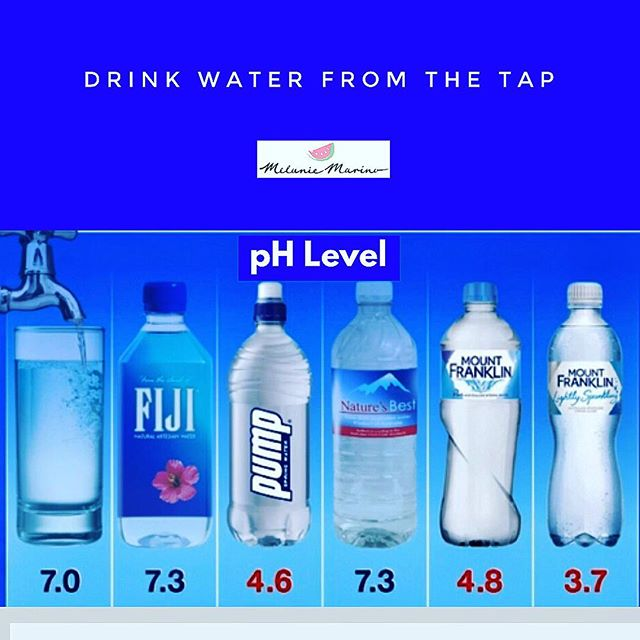 Water from the tap has a neutral pH of 7 💦 A pH lower than this is acidic and will damage your teeth 😬 Below 4 will do serious damage to enamel. Some of our best known brands were recently shown to be below par ❌ Choose tap water where possible to save your pearly whites and the environment💧💙