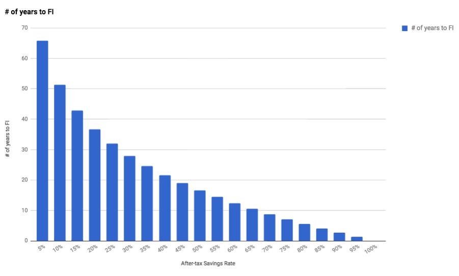 How quickly you reach financial independence (FI) is directly related to your savings rate.  Assumptions : Starting at net worth of $0, 5% after-inflation returns, 4% withdrawal rate, only gains/appreciation used for income, principal is untouched, no after-inflation increases in spending or income over the years, cost of living is same both before and after retirement