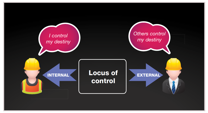 External locus of control has a special word in English:  excuses