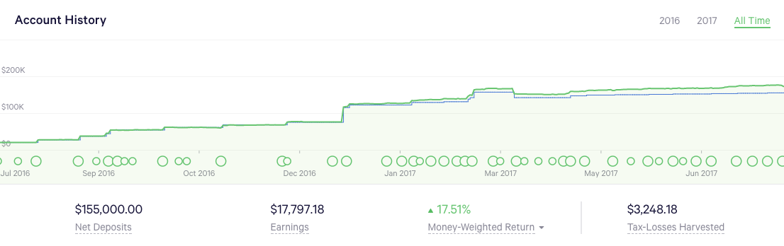 My Wealthfront account balance over time. It was  super  exciting to see my net worth grow faster than my raw savings thanks to stock market growth and compounding effects.