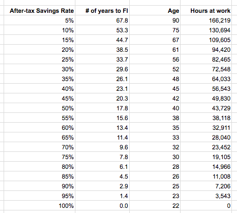 Assume you start working at the age of 22, right after graduation. This table shows how old you'll be by the time you can safely retire with a 4% withdrawal rate at various savings rates. Assume you spend 50 hours per week working and commuting, and work 49 weeks a year (i.e. 3 weeks of vacation a year). Even a 20% savings rate doesn't seem so amazing now, does it? You ought to be targeting a savings rate of at least 50%, ideally closer to 70%. Our own savings rate is currently at 71.2% this year.