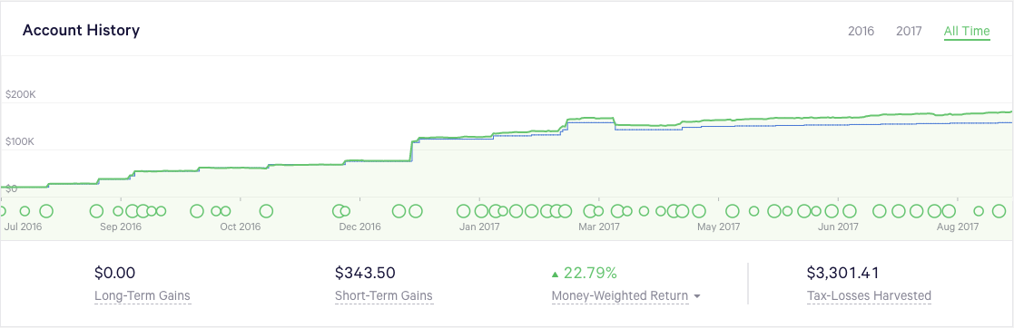 Our Wealthfront account history over time - the last 14 months have been great for growth! We're seeing a money weighted return (before taxes) of ~23%