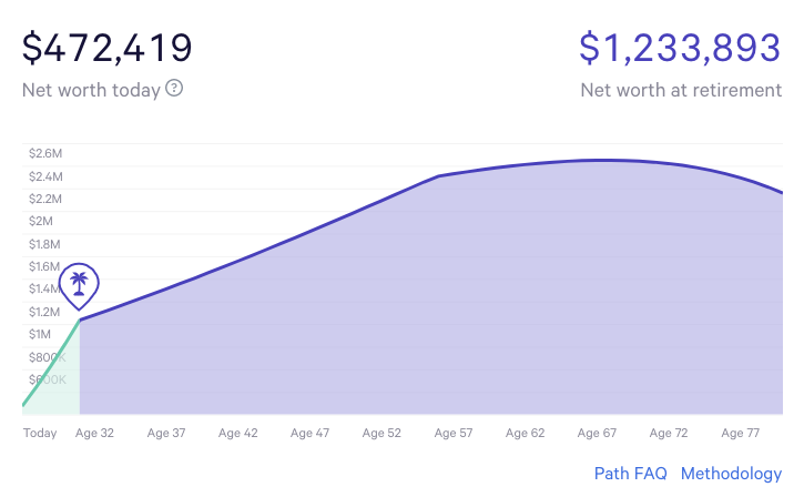 Wealthfront Path - a free tool to allow you to predict when you can retire comfortably.