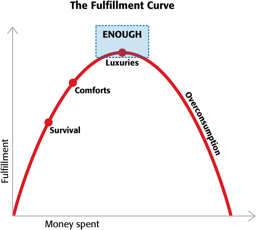 More money does not necessarily mean more fulfillment or happiness. Image from  Your Money or Your Life .