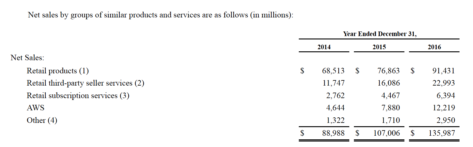 Table from Amazon's SEC Filing:  2016 Form 10-K, Note 7 - Segment Information . Note that the Retail Products Revenue does not include Amazon's purchase price of the items they sell to consumers like us. For example, retail revenue in 2016 was $91B and cost of sales in 2016 was $88B.    If we net out cost of sales from the revenue numbers, the subscription business (which includes Prime) stands out as a significant and lucrative cash generator for Amazon.