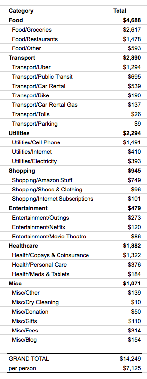Our 2017 core expenses breakdown. This does not include housing, travel, taxes, or 1-time bicycle purchases.