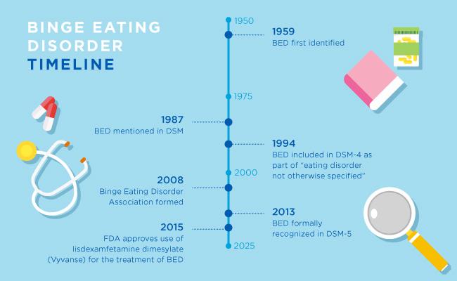 Credit:https://www.healthline.com/health/eating-disorders/binge-eating-disorder-history