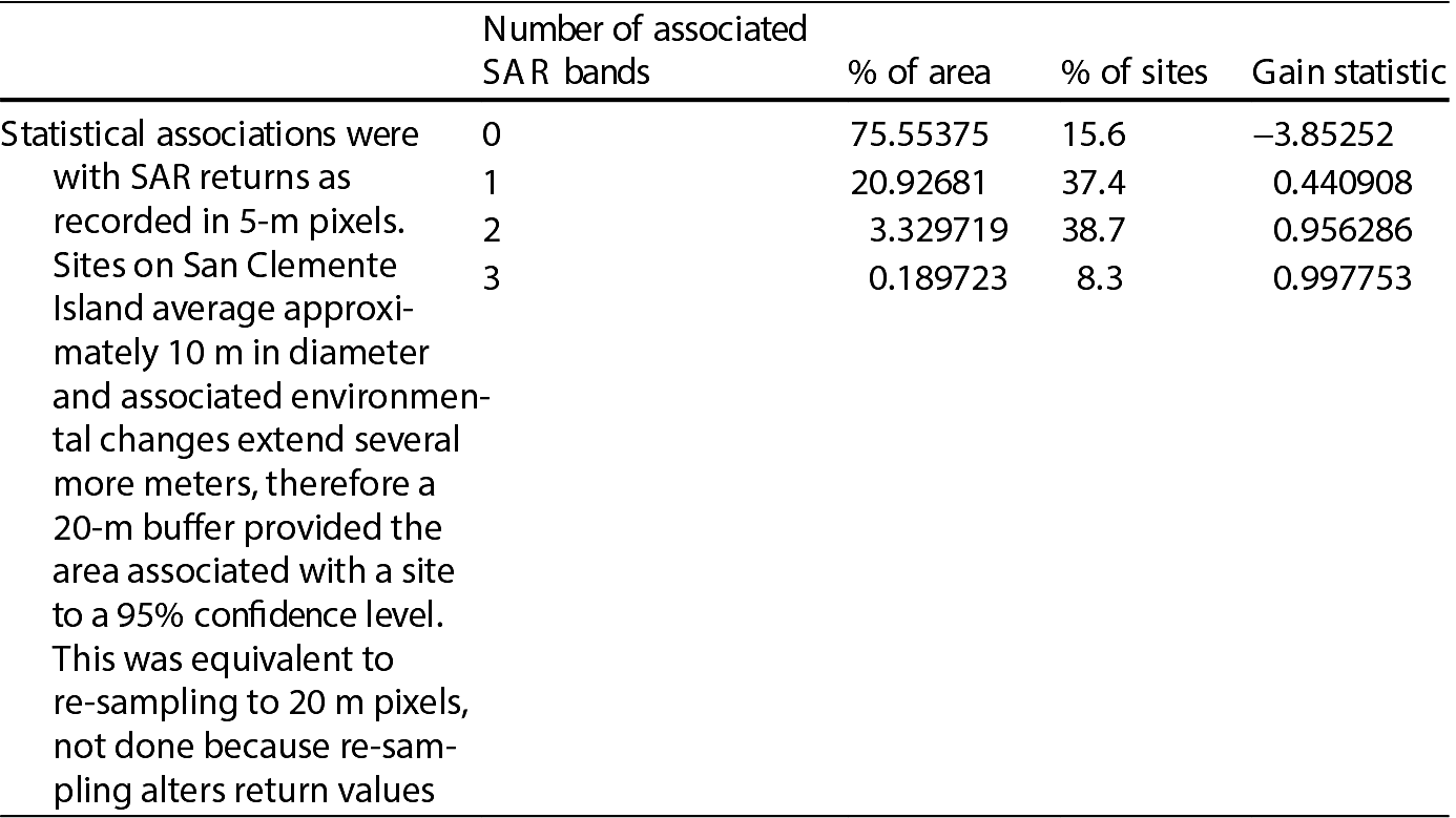 Mapping Archaeological Landscapes From Space_pg163_Table.png