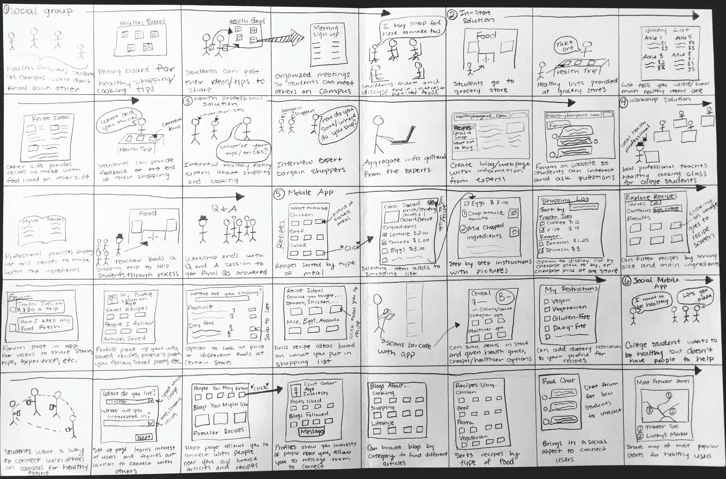 Scenario Sketches
