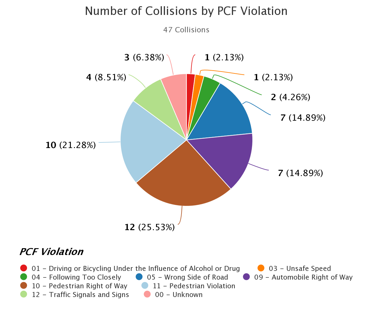 6  th   Street Primary Collision Factor Violations (PCF) Resulting in Pedestrian and Cyclist Injuries, 2006 – 2016: Source CHP SWITRS Database