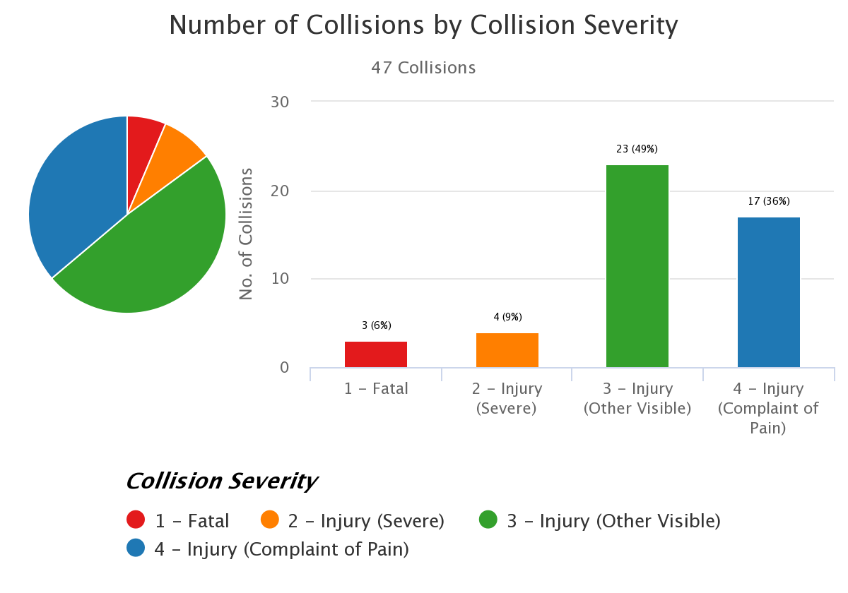 6  th   Street Pedestrian and Cyclist Injuries, 2006 – 2016: Source CHP SWITRS Database