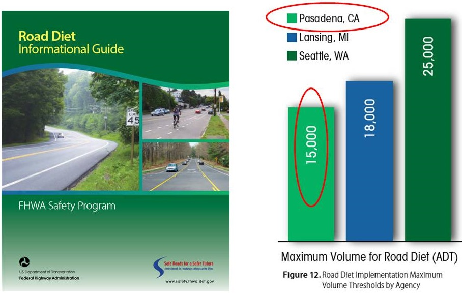 The City of Pasadena says roads with more than 15,000 cars per day are not candidates for a