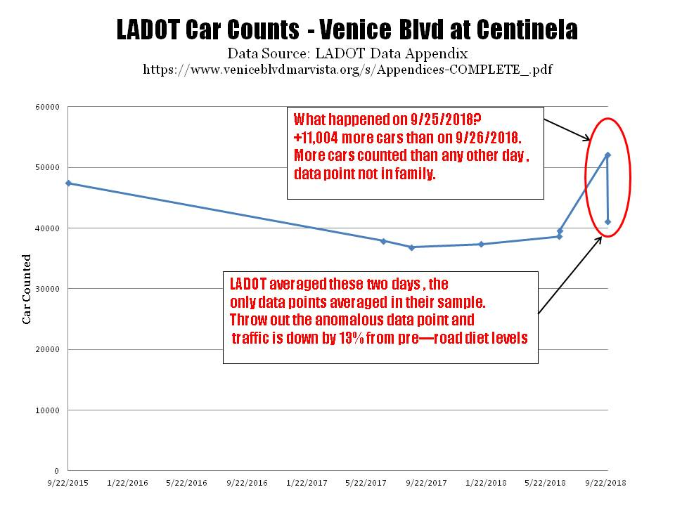 LADOT Car Counts