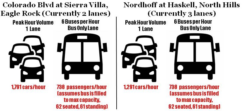 This analysis assumes the buses used for BRT are the  729 Xcelsior,  the 60' articulated bus used on the Orange Line, the largest bus in Metro's fleet.