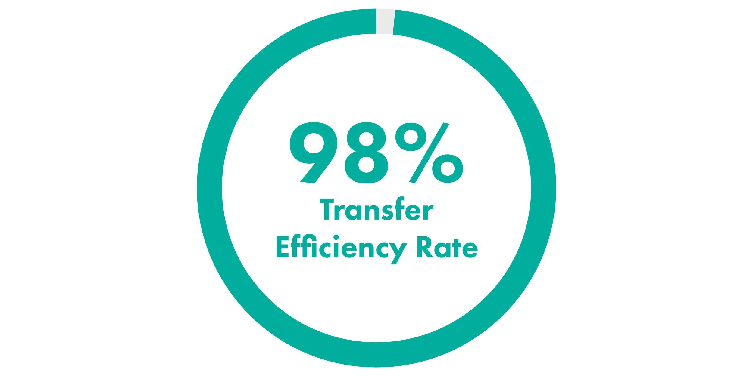 SDOX - 98 Percent Transfer Efficiency Rate II-01.jpg