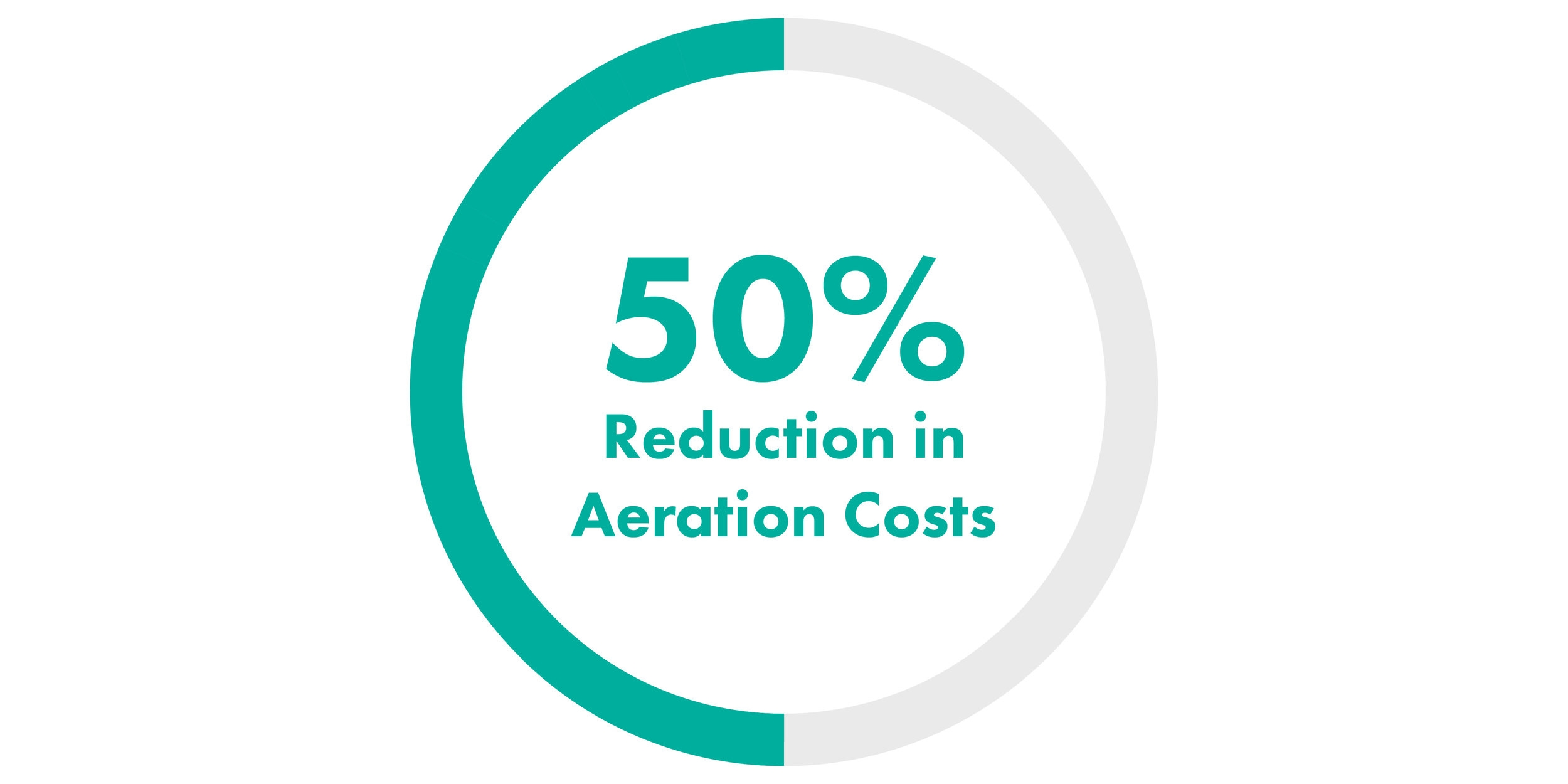 SDOX - 50 Percent Reduction in Aeration Costs II-01.jpg