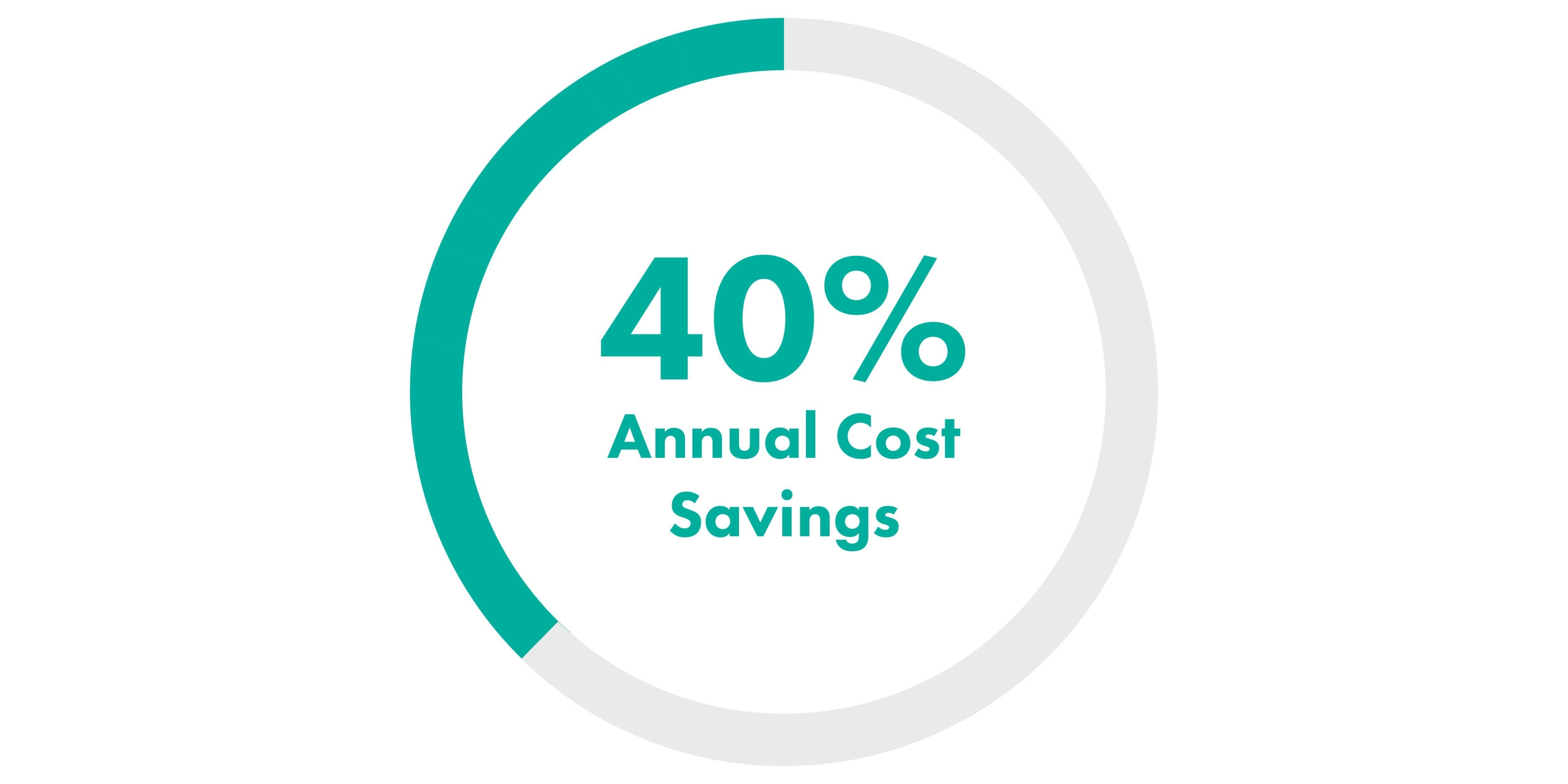 CDOX - 40 Percent Annual Cost Savings-01.jpg