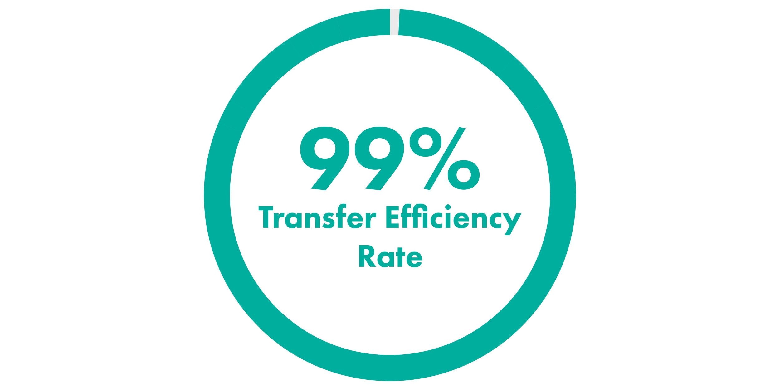 CDOX 99 Percent Transfer Efficiency Rate-01.jpg