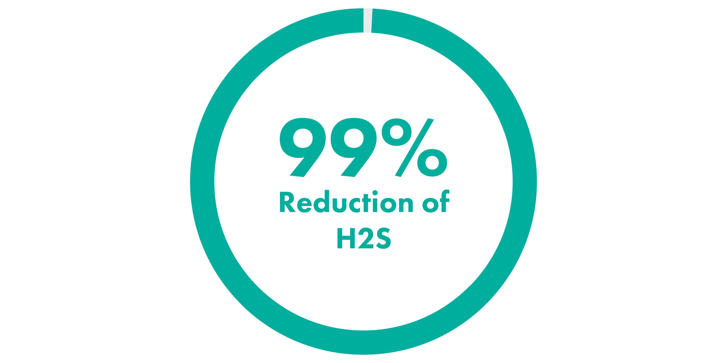 SDOX-CS 99 Percent Reduction of H2S-01.jpg