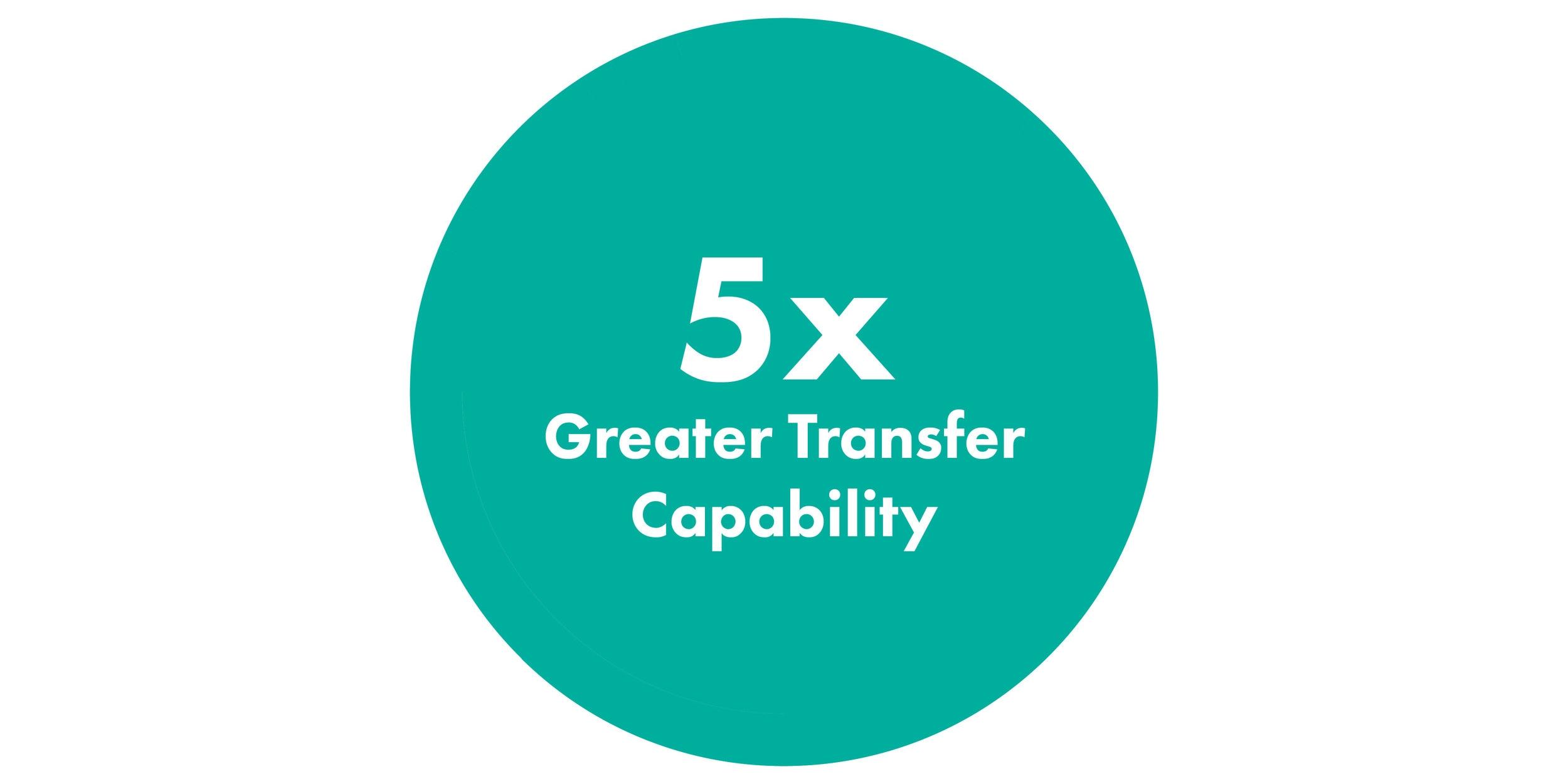 5x Greater Transfer Capability-01.jpg