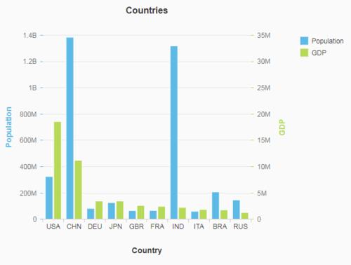Creating good visualizations with the SAPUI5 VizFrame — hhllcks de