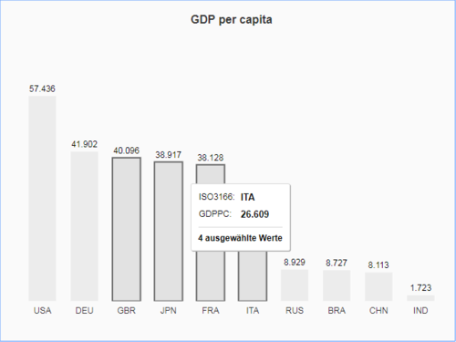 Creating good visualizations with the SAPUI5 VizFrame