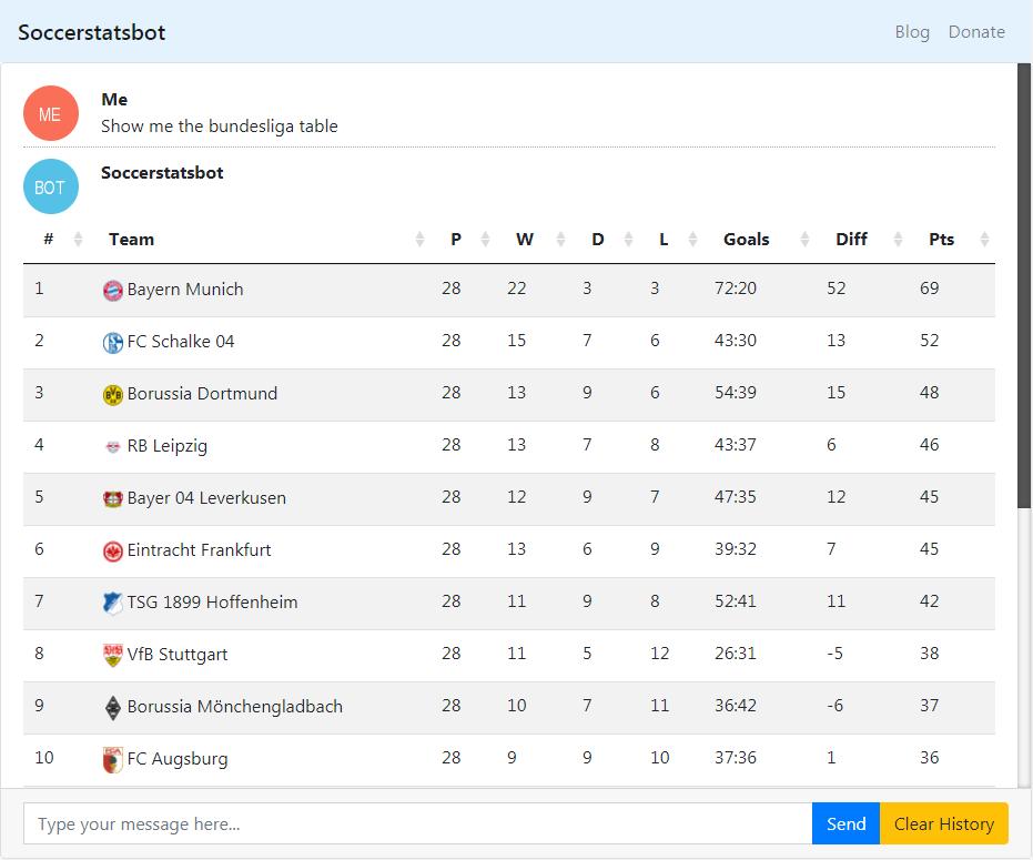 Introducing: the Soccerstatsbot — hhllcks de