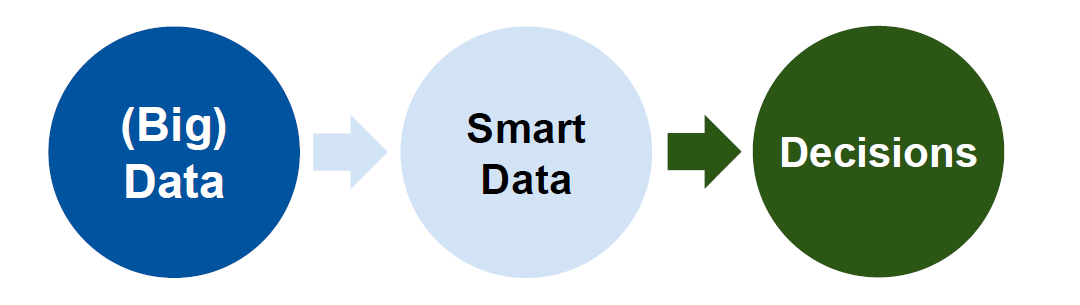 Transform your data into Smart Data to leverage better decisions. One possible tool could be OPC UA.
