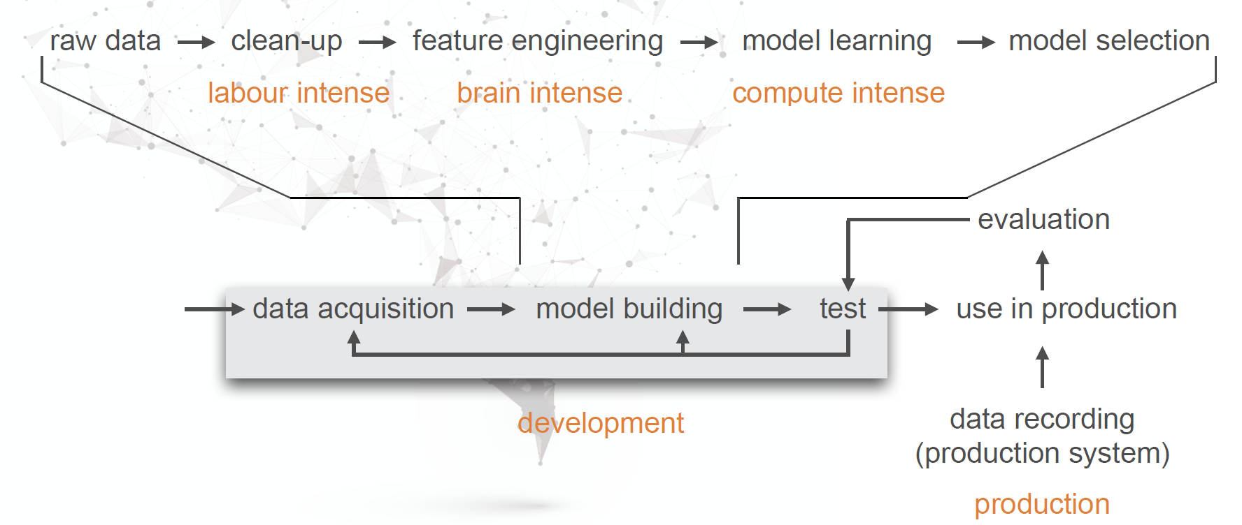 """The machine learning pipeline from the talk """"Machine Learing Overview"""" by Boris Adryan."""