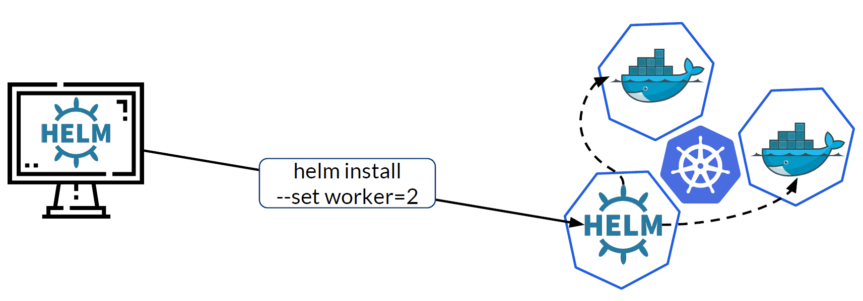 Helm can be used to spawn workers in the Kubernetes cluster. Docker images provide the workers with the program logic.