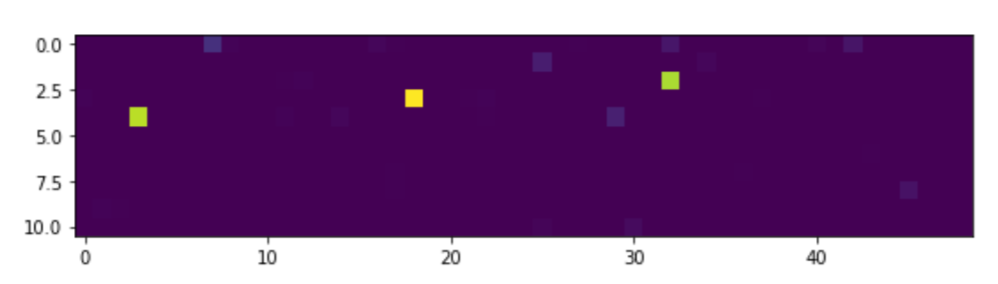 Neural Network Result
