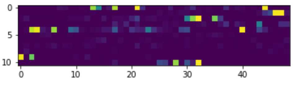 Autoencoder Result