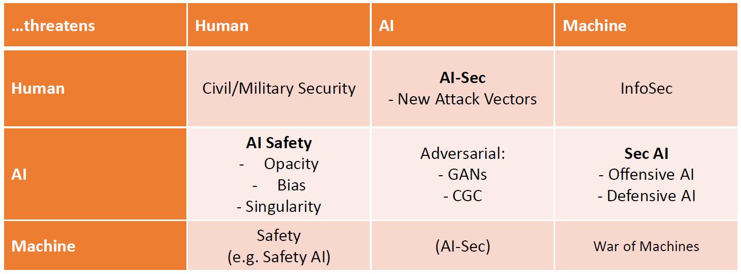 Man vs AI vs Machine matrix