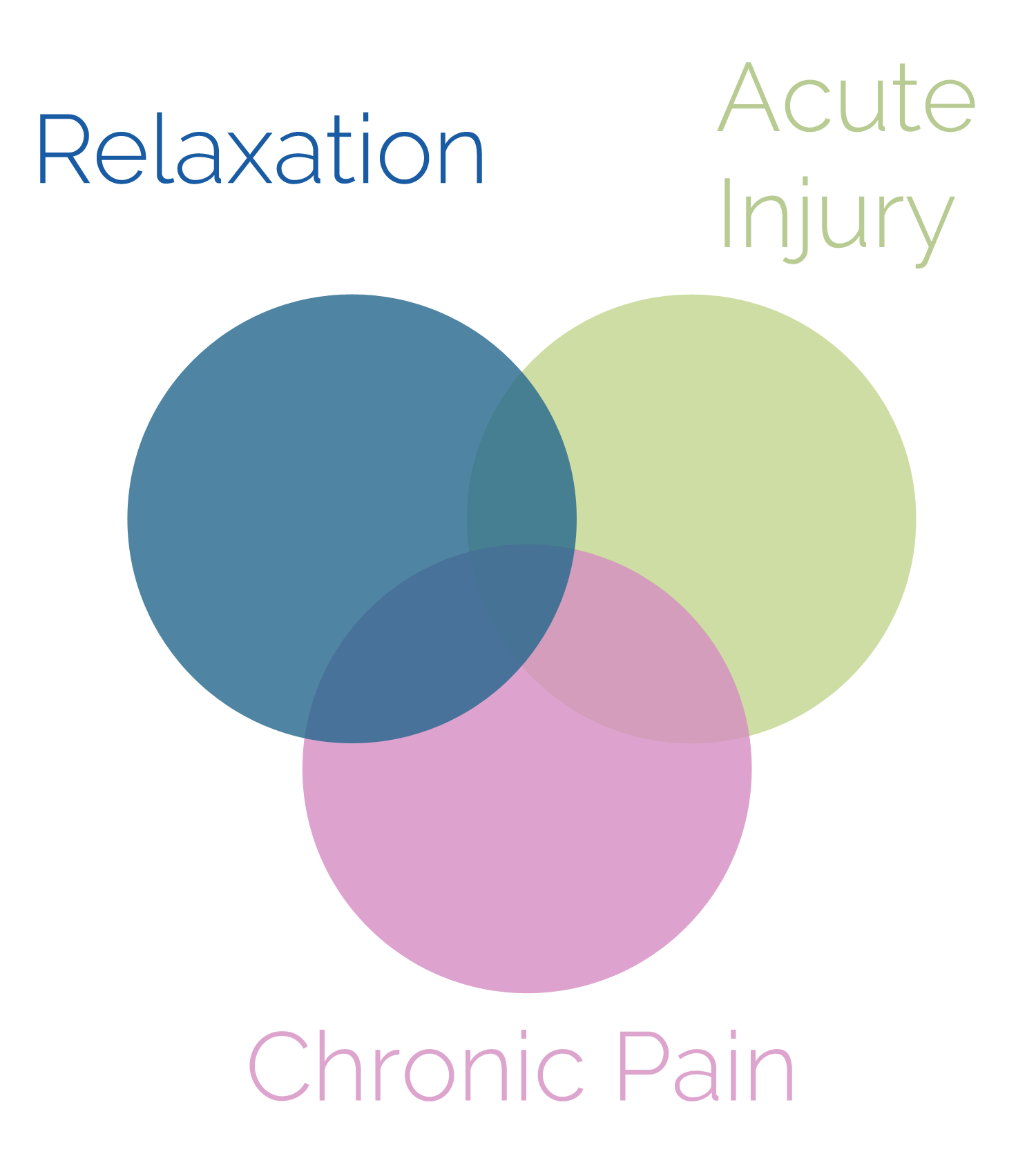 Relaxation - Acute Injury - Chronic Pain