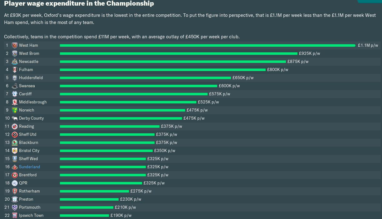 Simon Kean - champ wages.png