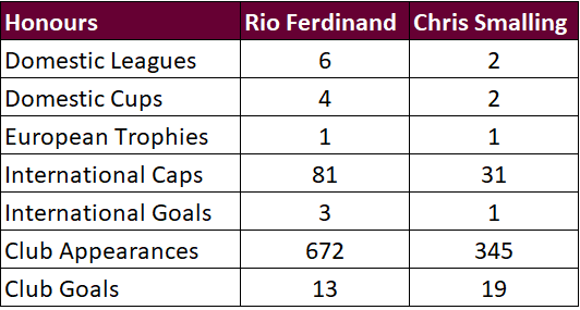 Madd FM - 10. Rio vs Smalling Honours.png