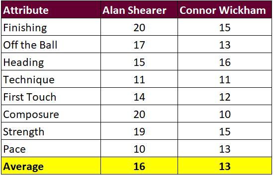 Madd FM - 15. Shearer vs Wickham Attributes.JPG