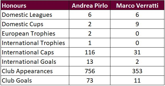 Madd FM - 22. Pirlo vs Verratti Honours.JPG