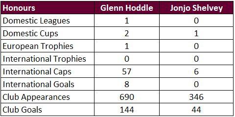 Madd FM - 34. Hoddle vs Shelvey Honours.JPG