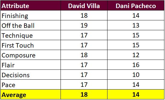 Madd FM - 38. Villa vs Pacheco Attributes.png