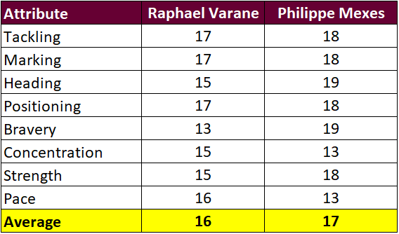 Madd FM - 44. Varane vs Mexes Attributes.png